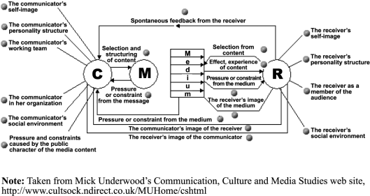 Communicative Field 1